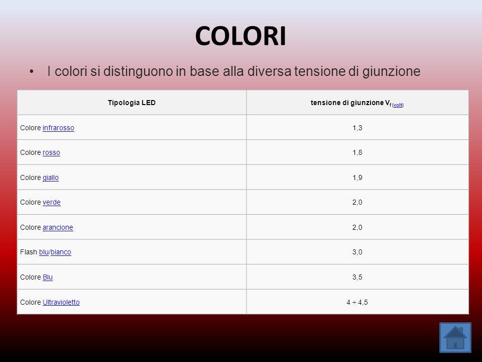 COLORI I colori si distinguono in base alla diversa tensione di giunzione Tipologia LEDtensione di giunzione V f (volt)volt Colore infrarossoinfrarosso1,3 Colore rossorosso1,8 Colore giallogiallo1,9 Colore verdeverde2,0 Colore arancionearancione2,0 Flash blu/biancoblubianco3,0 Colore BluBlu3,5 Colore UltraviolettoUltravioletto4 ÷ 4,5