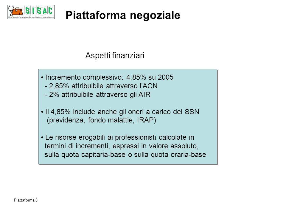 Obiettivi specifici: livelli di assistenza Piattaforma negoziale Piattaforma 7 Migliore accesso agli ambulatori a partire dagli orari di apertura per