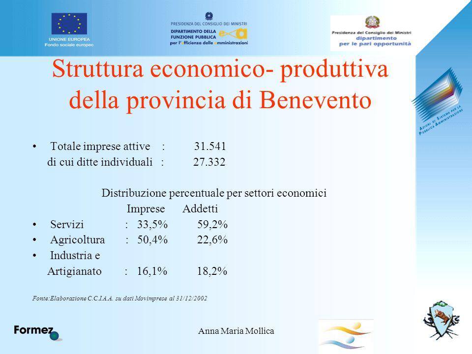 Anna Maria Mollica Struttura economico- produttiva della provincia di Benevento Totale imprese attive : 31.541 di cui ditte individuali : 27.332 Distribuzione percentuale per settori economici Imprese Addetti Servizi : 33,5% 59,2% Agricoltura : 50,4% 22,6% Industria e Artigianato : 16,1% 18,2% Fonte:Elaborazione C.C.I.A.A.