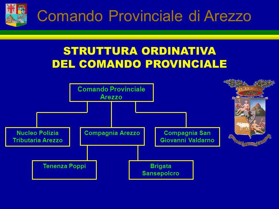 STRUTTURA ORDINATIVA DEL COMANDO PROVINCIALE Comando Provinciale Arezzo Compagnia San Giovanni Valdarno Compagnia ArezzoNucleo Polizia Tributaria Arez