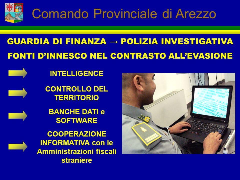 GUARDIA DI FINANZA → POLIZIA INVESTIGATIVA FONTI D'INNESCO NEL CONTRASTO ALL'EVASIONE Comando Provinciale di Arezzo INTELLIGENCE CONTROLLO DEL TERRITO