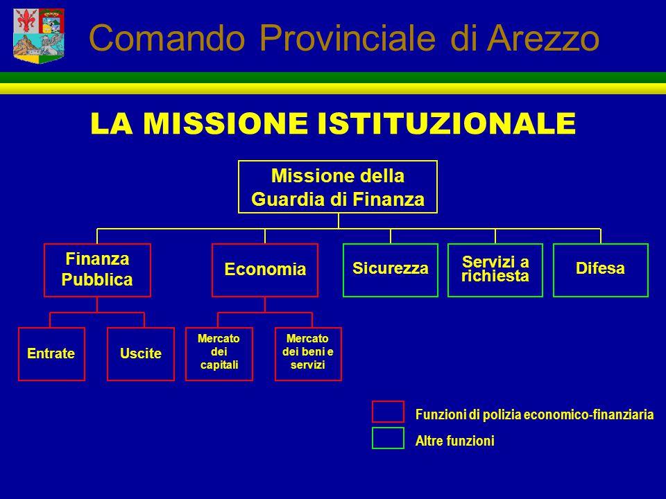 LA MISSIONE ISTITUZIONALE Missione della Guardia di Finanza Finanza Pubblica Economia EntrateUscite Mercato dei capitali Mercato dei beni e servizi Si