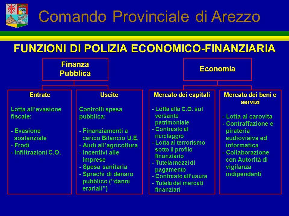 FUNZIONI DI POLIZIA ECONOMICO-FINANZIARIA Finanza Pubblica Economia Entrate Lotta all'evasione fiscale: - Evasione sostanziale - Frodi - Infiltrazioni