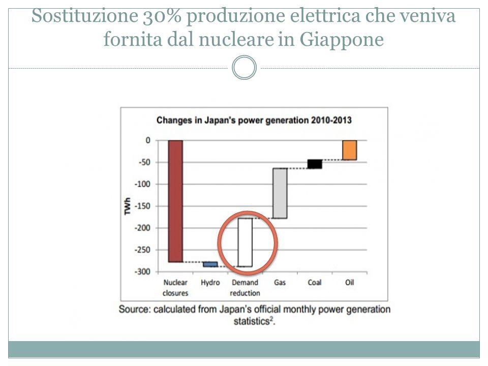 Sostituzione 30% produzione elettrica che veniva fornita dal nucleare in Giappone