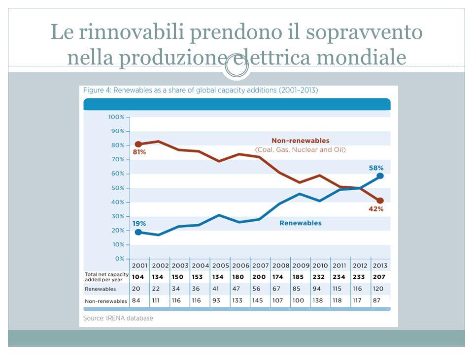 Le rinnovabili prendono il sopravvento nella produzione elettrica mondiale