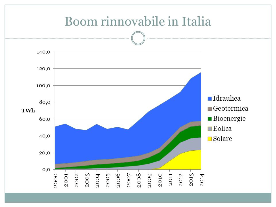 Boom rinnovabile in Italia