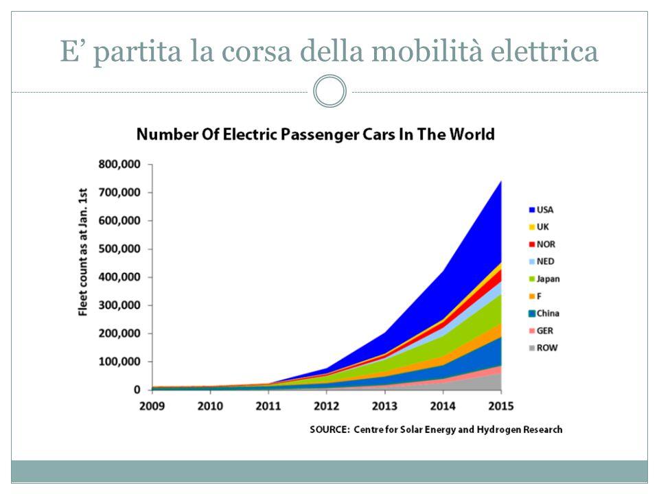E' partita la corsa della mobilità elettrica