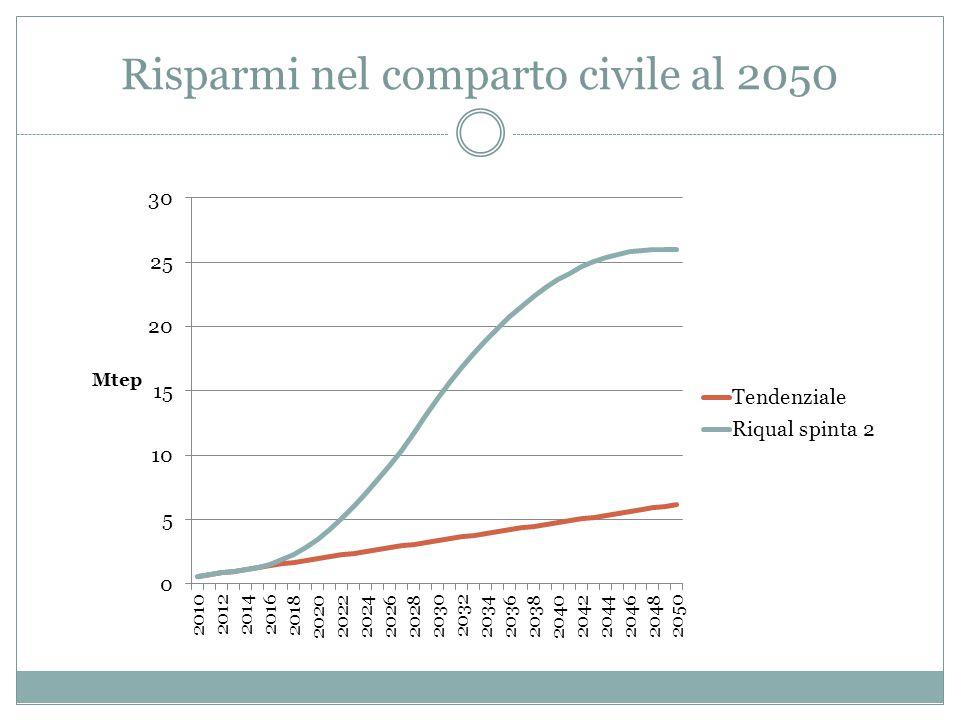 Risparmi nel comparto civile al 2050