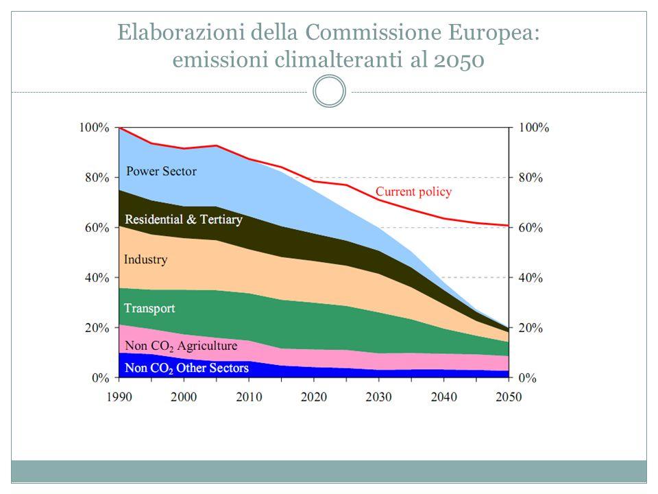 Elaborazioni della Commissione Europea: emissioni climalteranti al 2050