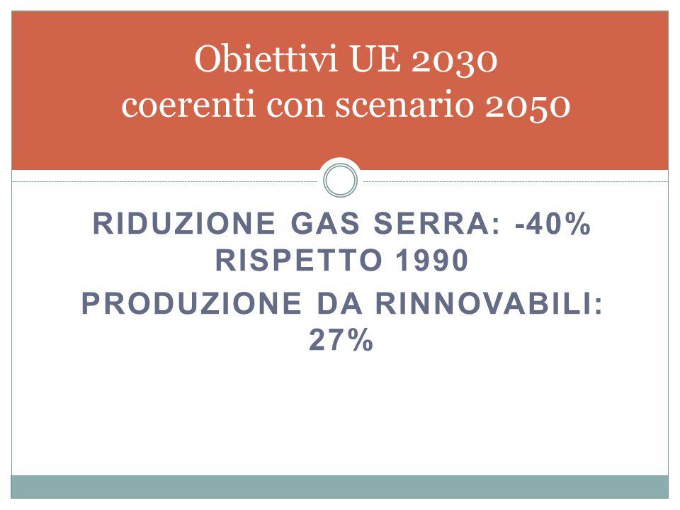 RIDUZIONE GAS SERRA: -40% RISPETTO 1990 PRODUZIONE DA RINNOVABILI: 27% Obiettivi UE 2030 coerenti con scenario 2050