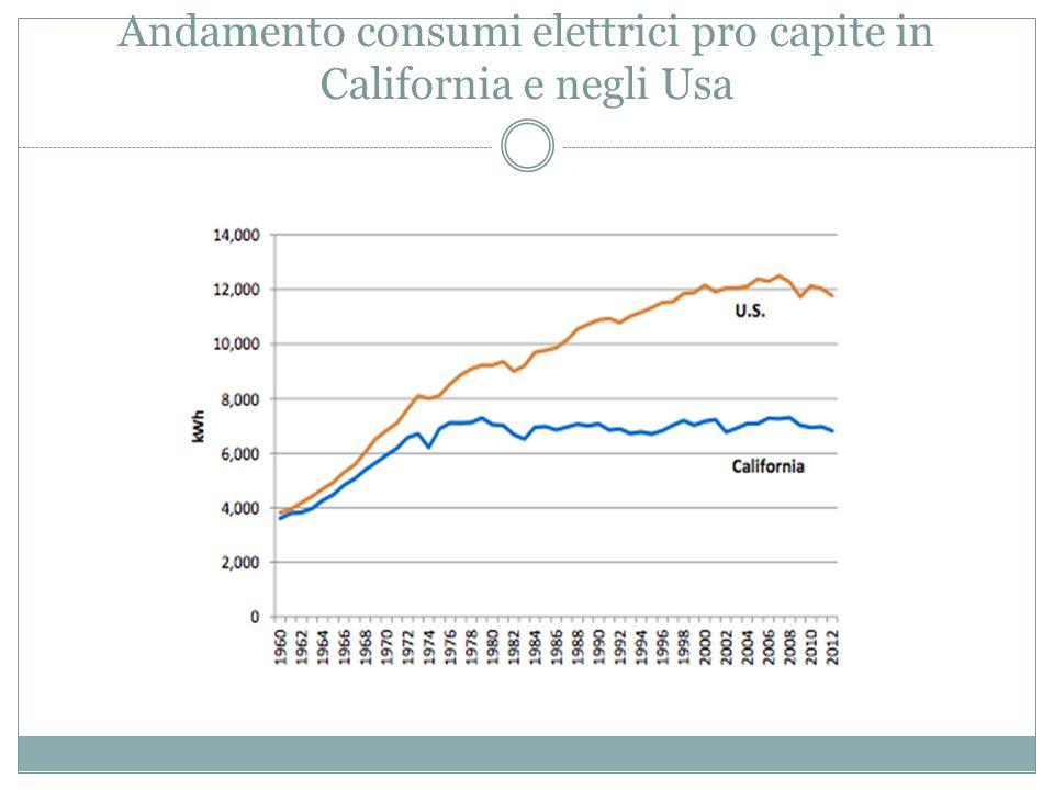 Andamento consumi elettrici pro capite in California e negli Usa