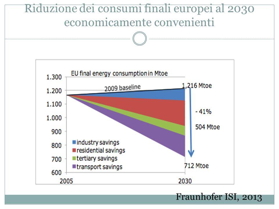 Riduzione dei consumi finali europei al 2030 economicamente convenienti Fraunhofer ISI, 2013