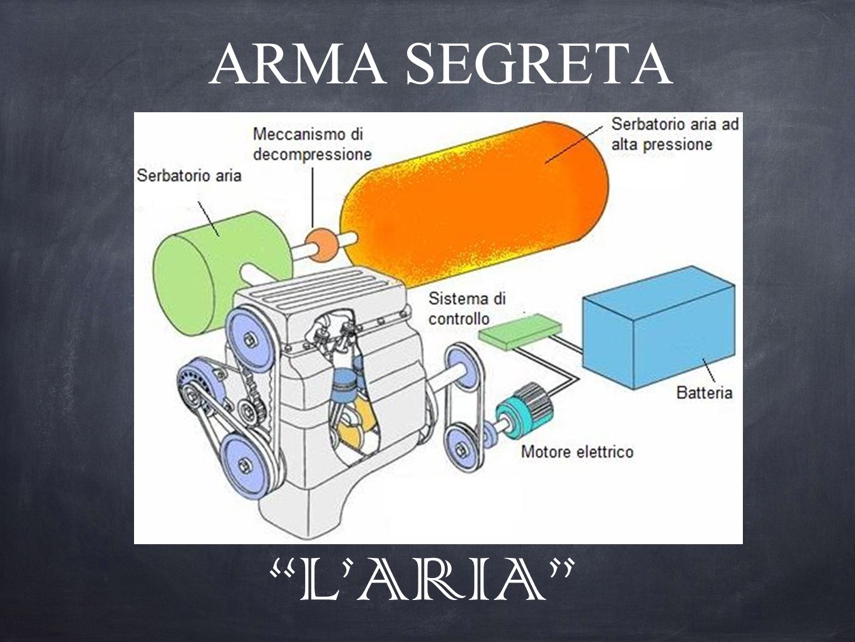 "ARMA SEGRETA ""L'ARIA"""