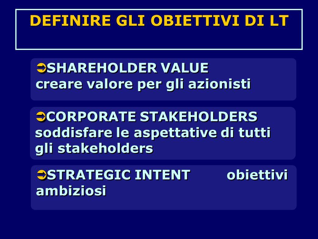   SHAREHOLDER VALUE creare valore per gli azionisti   STRATEGIC INTENT obiettivi ambiziosi   CORPORATE STAKEHOLDERS soddisfare le aspettative di tutti gli stakeholders