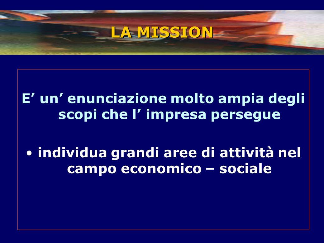 E' un' enunciazione molto ampia degli scopi che l' impresa persegue individua grandi aree di attività nel campo economico – sociale LA MISSION