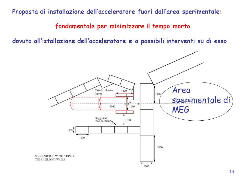13 Proposta di installazione dell'acceleratore fuori dall'area sperimentale: fondamentale per minimizzare il tempo morto dovuto all'istallazione dell'acceleratore e a possibili interventi su di esso Area sperimentale di MEG