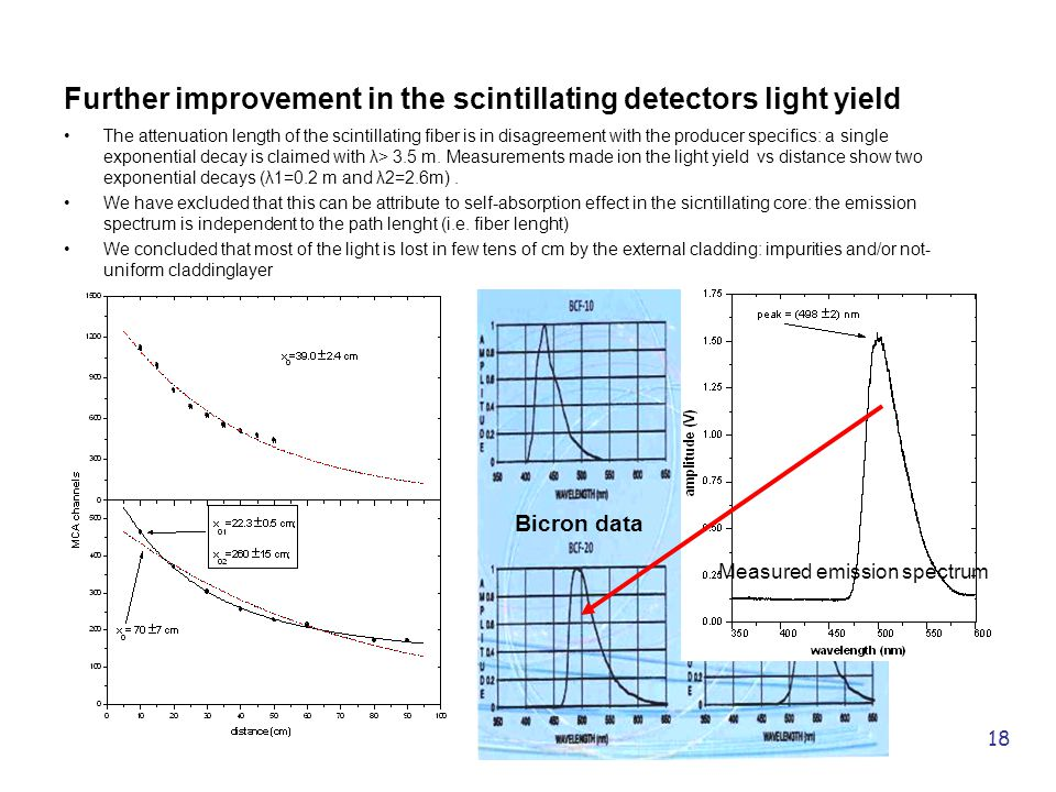 18 Further improvement in the scintillating detectors light yield The attenuation length of the scintillating fiber is in disagreement with the producer specifics: a single exponential decay is claimed with λ> 3.5 m.