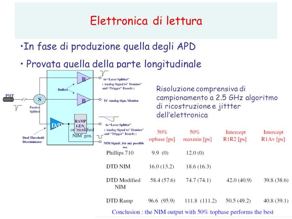 20 Elettronica di lettura In fase di produzione quella degli APD Provata quella della parte longitudinale Risoluzione comprensiva di campionamento a 2.5 GHz algoritmo di ricostruzione e jittter dell'elettronica