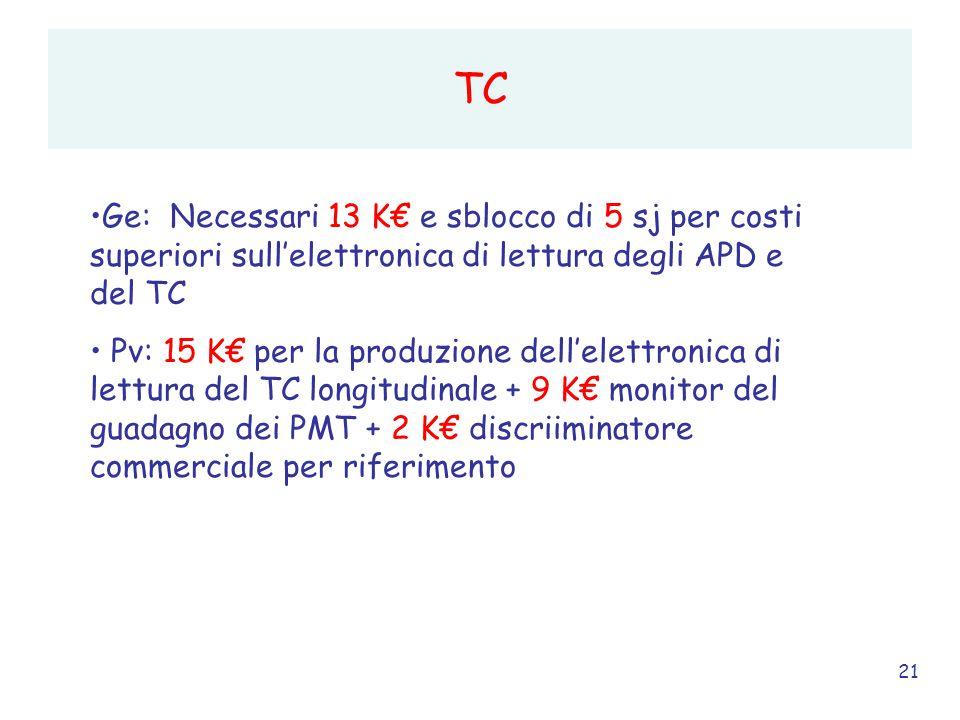 21 TC Ge: Necessari 13 K€ e sblocco di 5 sj per costi superiori sull'elettronica di lettura degli APD e del TC Pv: 15 K€ per la produzione dell'elettronica di lettura del TC longitudinale + 9 K€ monitor del guadagno dei PMT + 2 K€ discriiminatore commerciale per riferimento