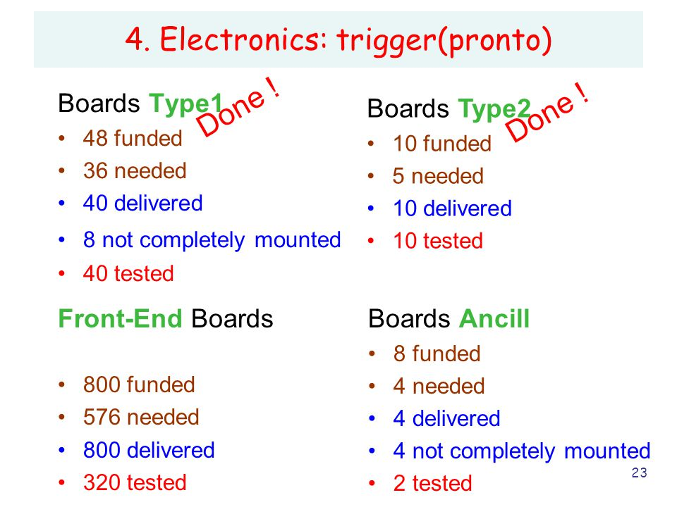 23 4. Electronics: trigger(pronto) Boards Type1 48 funded 36 needed 40 delivered 8 not completely mounted 40 tested Boards Type2 10 funded 5 needed 10