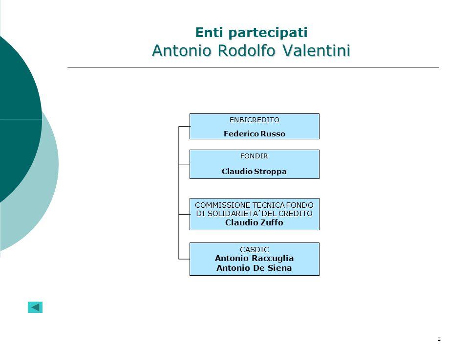 2 Antonio Rodolfo Valentini Enti partecipati Antonio Rodolfo Valentini ENBICREDITO Federico Russo FONDIR Claudio Stroppa COMMISSIONE TECNICA FONDO DI