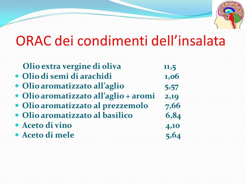 ORAC dei condimenti dell'insalata Olio extra vergine di oliva 11,5 Olio di semi di arachidi 1,06 Olio aromatizzato all'aglio 5,57 Olio aromatizzato al