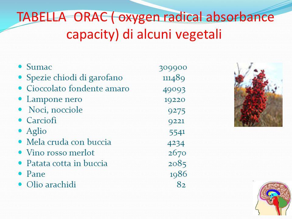 TABELLA ORAC ( oxygen radical absorbance capacity) di alcuni vegetali Sumac 309900 Spezie chiodi di garofano 111489 Cioccolato fondente amaro 49093 La