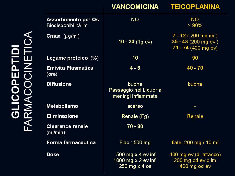GLICOPEPTIDI FARMACOCINETICA