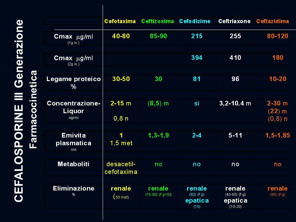 CEFALOSPORINE III Generazione Farmacocinetica