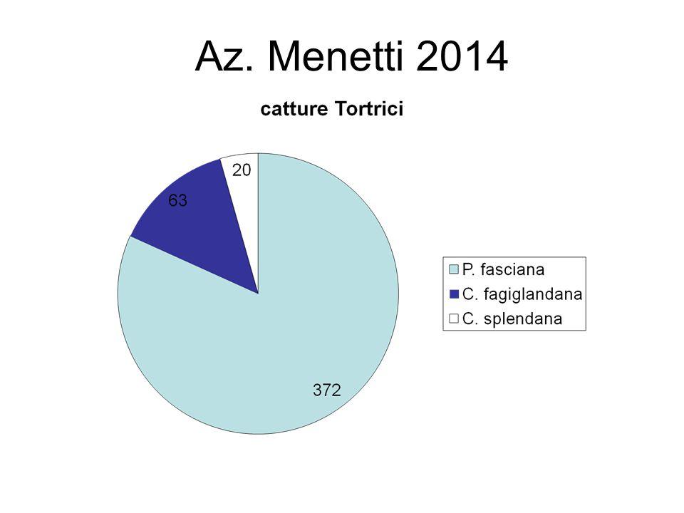Az. Menetti 2014