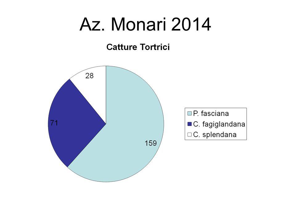 Az. Monari 2014