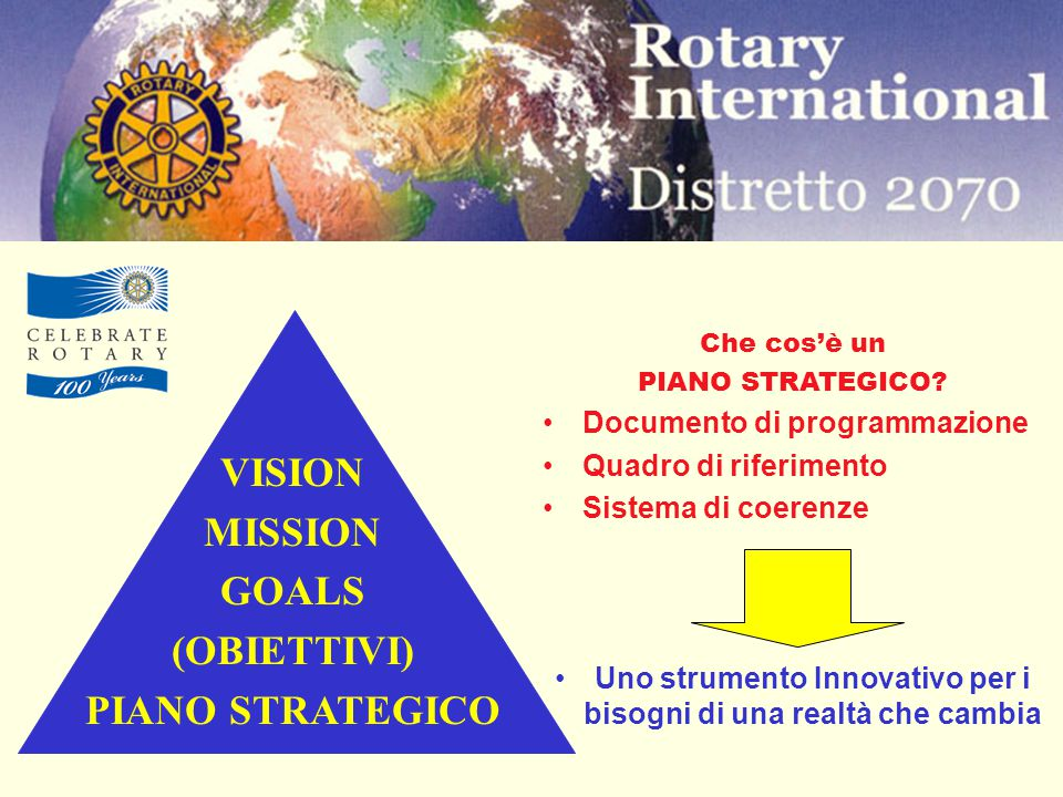 Che cos'è un PIANO STRATEGICO.