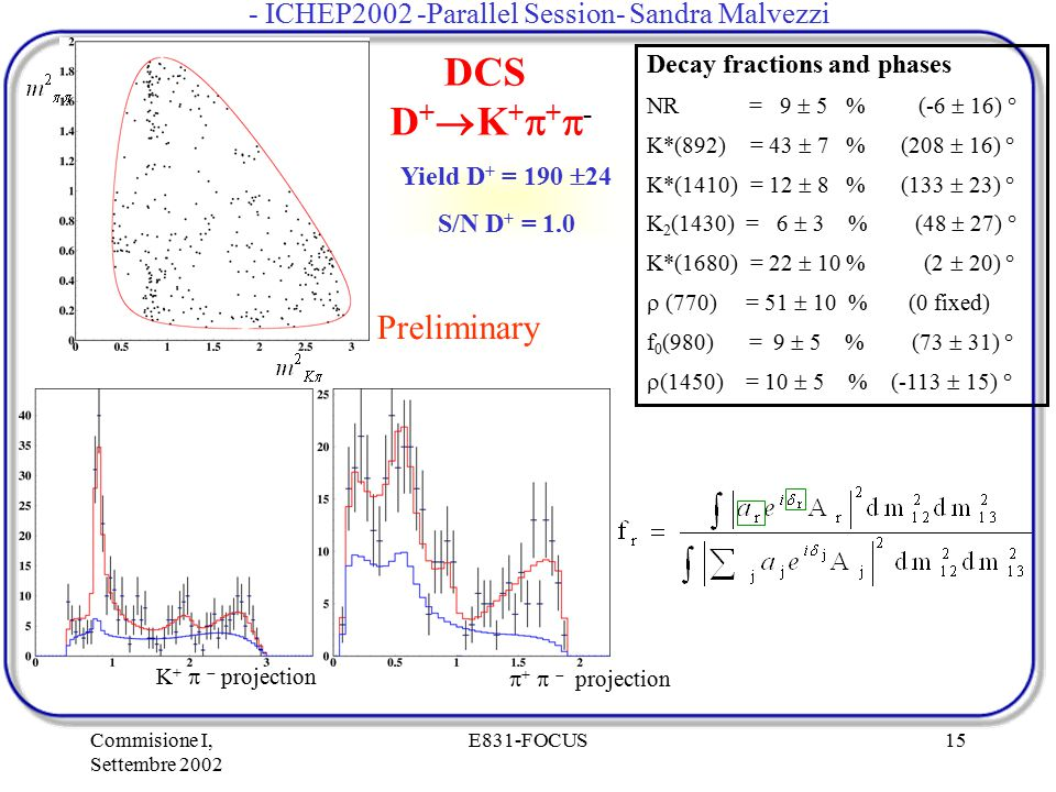 Commisione I, Settembre 2002 E831-FOCUS15 Yield D + = 190  24 S/N D + = 1.0 DCS  D +  K +  +  - Decay fractions and phases NR = 9  5 % (-6  16)
