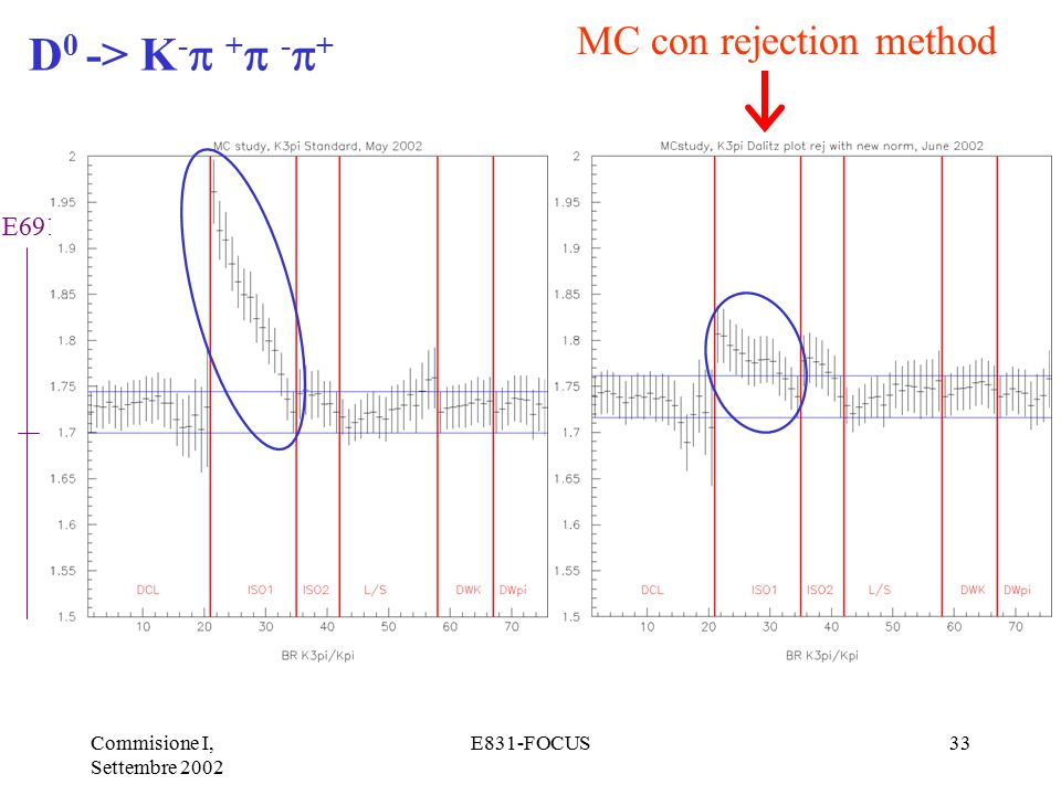 Commisione I, Settembre 2002 E831-FOCUS33 D 0 -> K -  +  -  + E691 MC con rejection method