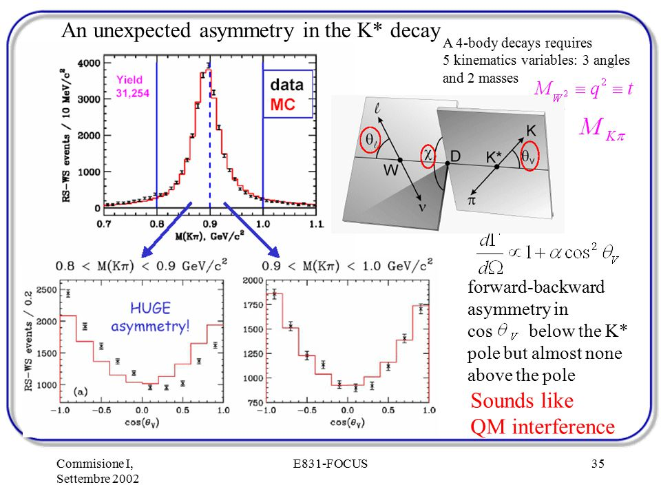 Commisione I, Settembre 2002 E831-FOCUS35 An unexpected asymmetry in the K* decay forward-backward asymmetry in cos below the K* pole but almost none above the pole Sounds like QM interference A 4-body decays requires 5 kinematics variables: 3 angles and 2 masses
