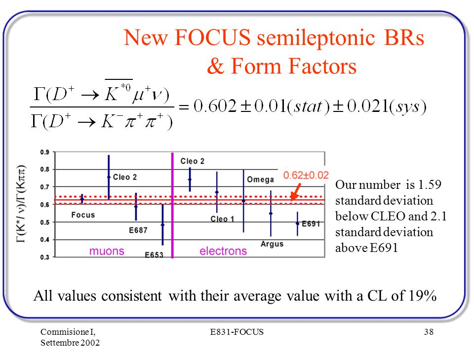 Commisione I, Settembre 2002 E831-FOCUS38 New FOCUS semileptonic BRs & Form Factors All values consistent with their average value with a CL of 19% Our number is 1.59 standard deviation below CLEO and 2.1 standard deviation above E691