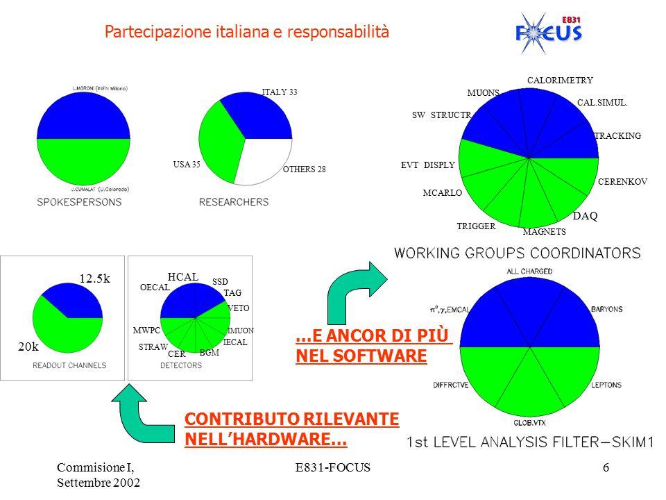 Commisione I, Settembre 2002 E831-FOCUS6 Partecipazione italiana e responsabilità 12.5k 20k OMUON TAG SSD HCAL OECAL MWPC STRAW CER BGM IECAL IMUON VETO CONTRIBUTO RILEVANTE NELL'HARDWARE......E ANCOR DI PIÙ NEL SOFTWARE CALORIMETRY CAL.SIMUL.