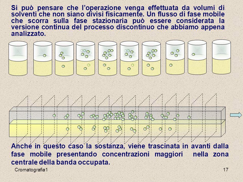 Cromatografia117 Si può pensare che l'operazione venga effettuata da volumi di solventi che non siano divisi fisicamente.