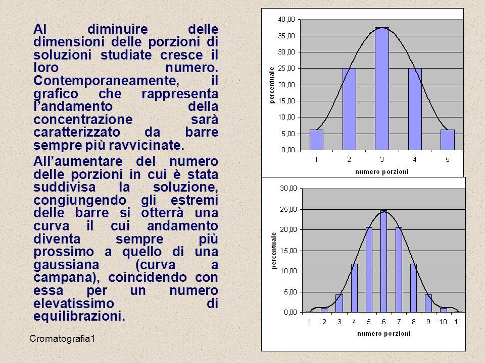 Cromatografia118 Al diminuire delle dimensioni delle porzioni di soluzioni studiate cresce il loro numero.