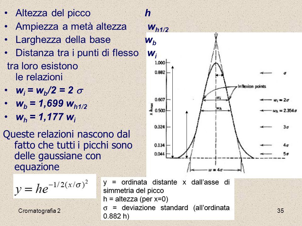 Cromatografia 235 h h 1/2 Queste relazioni nascono dal fatto che tutti i picchi sono delle gaussiane con equazione Altezza del picco h Ampiezza a metà altezza w h1/2 Larghezza della base w b Distanza tra i punti di flesso w i tra loro esistono le relazioni w i = w b /2 = 2  w b = 1,699 w h1/2 w h = 1,177 w i