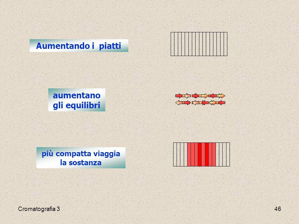 Cromatografia 346 Aumentando i piatti aumentano gli equilibri più compatta viaggia la sostanza
