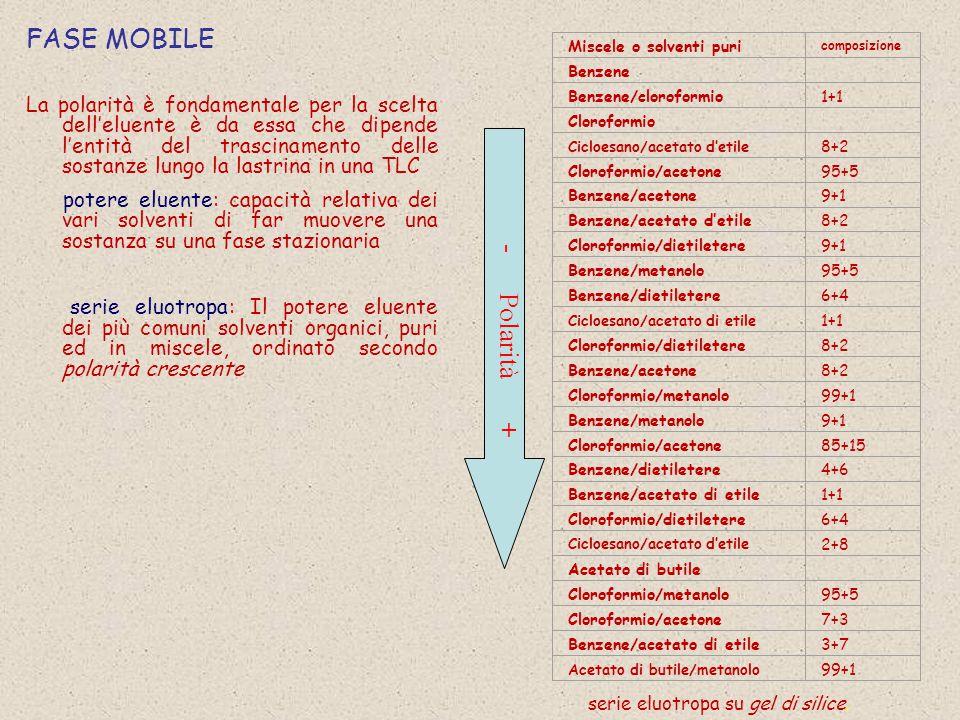 FASE MOBILE La polarità è fondamentale per la scelta dell'eluente è da essa che dipende l'entità del trascinamento delle sostanze lungo la lastrina in una TLC potere eluente: capacità relativa dei vari solventi di far muovere una sostanza su una fase stazionaria serie eluotropa: Il potere eluente dei più comuni solventi organici, puri ed in miscele, ordinato secondo polarità crescente Miscele o solventi puri composizione Benzene Benzene/cloroformio1+1 Cloroformio Cicloesano/acetato d'etile 8+2 Cloroformio/acetone95+5 Benzene/acetone9+1 Benzene/acetato d'etile8+2 Cloroformio/dietiletere9+1 Benzene/metanolo95+5 Benzene/dietiletere6+4 Cicloesano/acetato di etile 1+1 Cloroformio/dietiletere8+2 Benzene/acetone8+2 Cloroformio/metanolo99+1 Benzene/metanolo9+1 Cloroformio/acetone85+15 Benzene/dietiletere4+6 Benzene/acetato di etile1+1 Cloroformio/dietiletere6+4 Cicloesano/acetato d'etile 2+8 Acetato di butile Cloroformio/metanolo95+5 Cloroformio/acetone7+3 Benzene/acetato di etile3+7 Acetato di butile/metanolo 99+1 - Polarità + serie eluotropa su gel di silice.
