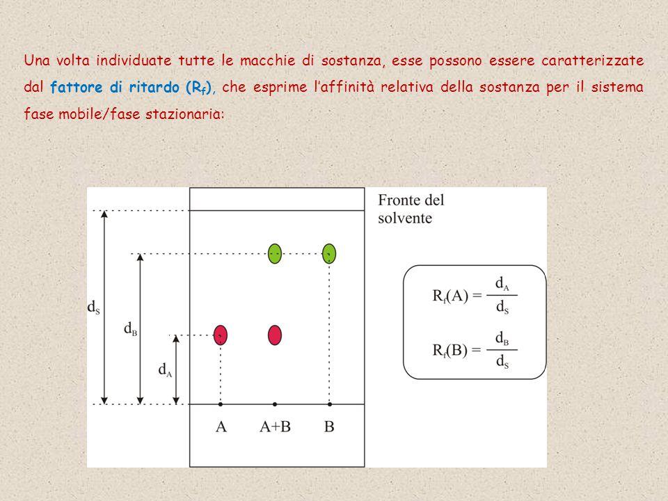 Una volta individuate tutte le macchie di sostanza, esse possono essere caratterizzate dal fattore di ritardo (R f ), che esprime l'affinità relativa della sostanza per il sistema fase mobile/fase stazionaria: