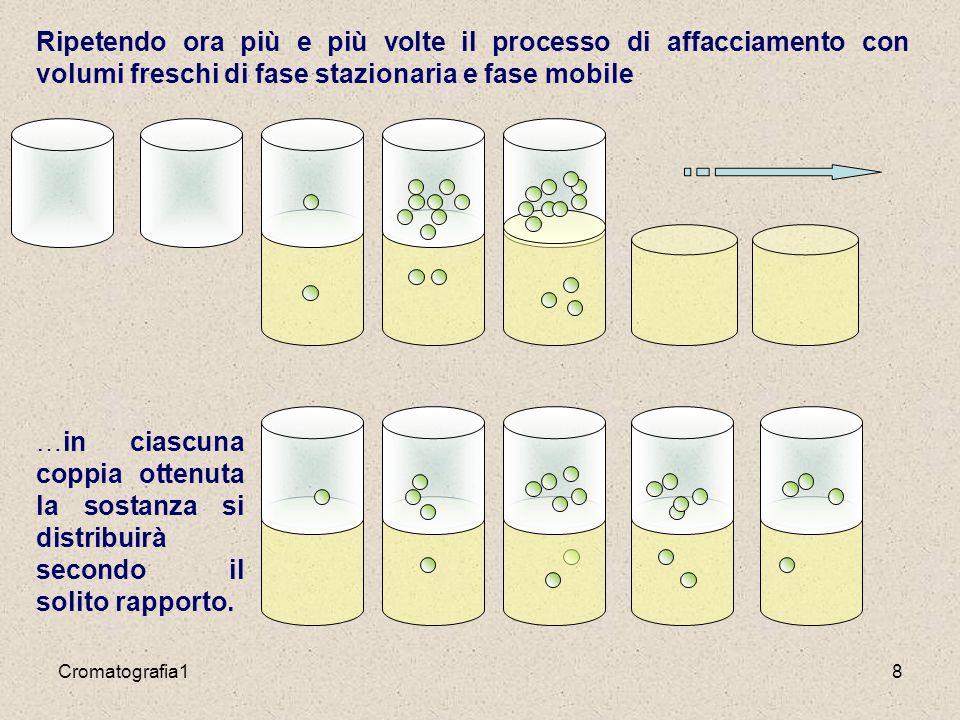 Cromatografia 219 I meccanismi della separazione La separazione cromatografica si attua sfruttando, in modo particolarmente efficiente, la diversa attitudine che ogni molecola o ione possiede nel distribuirsi fra due differenti fasi.
