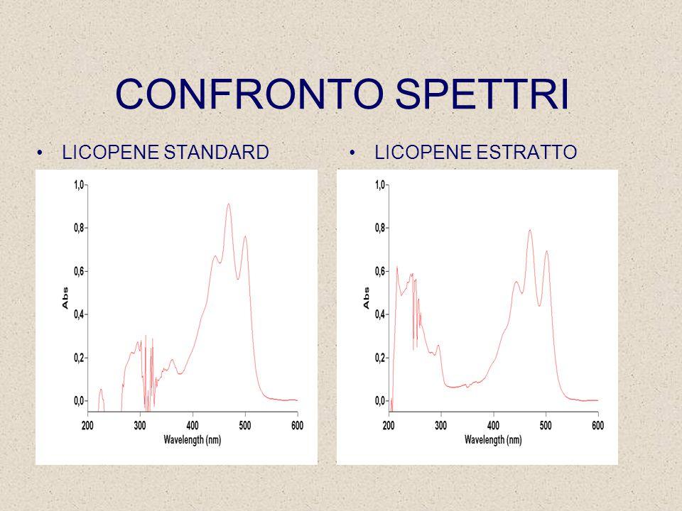 CONFRONTO SPETTRI LICOPENE STANDARDLICOPENE ESTRATTO