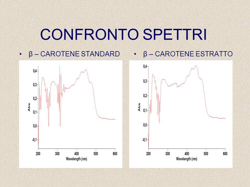 CONFRONTO SPETTRI β – CAROTENE STANDARDβ – CAROTENE ESTRATTO