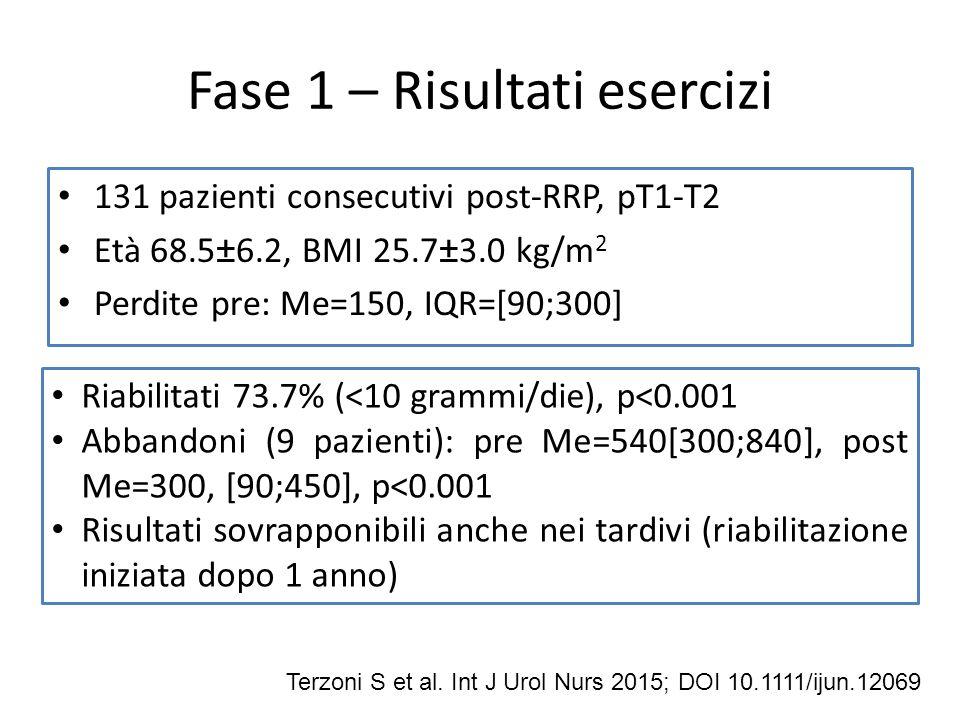 Fase 1 – Risultati esercizi 131 pazienti consecutivi post-RRP, pT1-T2 Età 68.5±6.2, BMI 25.7±3.0 kg/m 2 Perdite pre: Me=150, IQR=[90;300] Terzoni S et