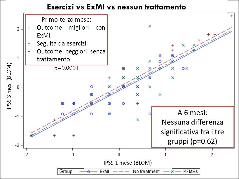 A 6 mesi: Nessuna differenza significativa fra i tre gruppi (p=0.62) Esercizi vs ExMI vs nessun trattamento IPSS 3 mesi (BLOM) IPSS 1 mese (BLOM) Prim