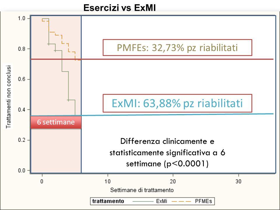 ExMI: 63,88% pz riabilitati PMFEs: 32,73% pz riabilitati Differenza clinicamente e statisticamente significativa a 6 settimane (p<0.0001) 6 settimane