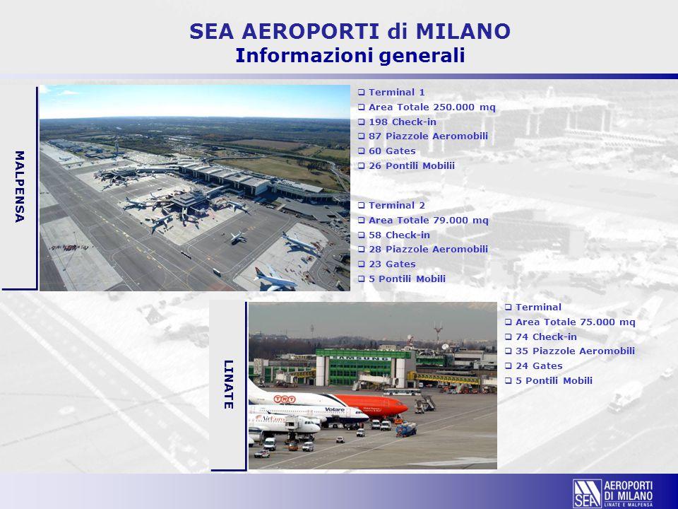 SEA AEROPORTI di MILANO Informazioni generali  Terminal 2  Area Totale 79.000 mq  58 Check-in  28 Piazzole Aeromobili  23 Gates  5 Pontili Mobil